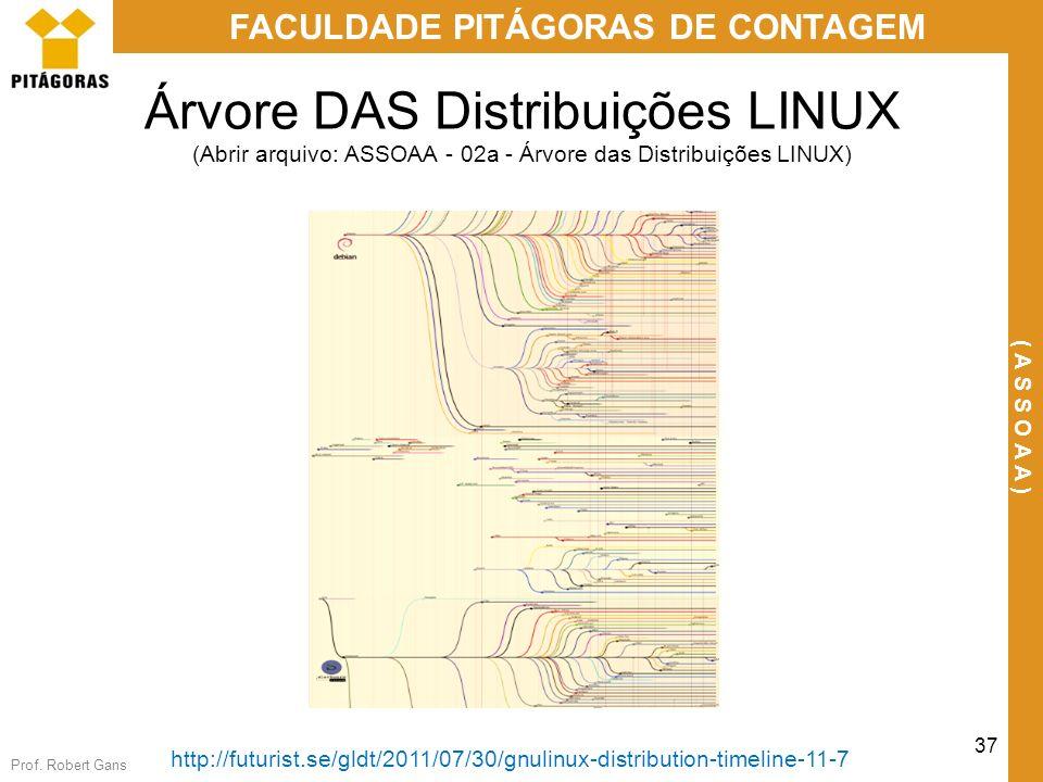 Árvore DAS Distribuições LINUX (Abrir arquivo: ASSOAA - 02a - Árvore das Distribuições LINUX)