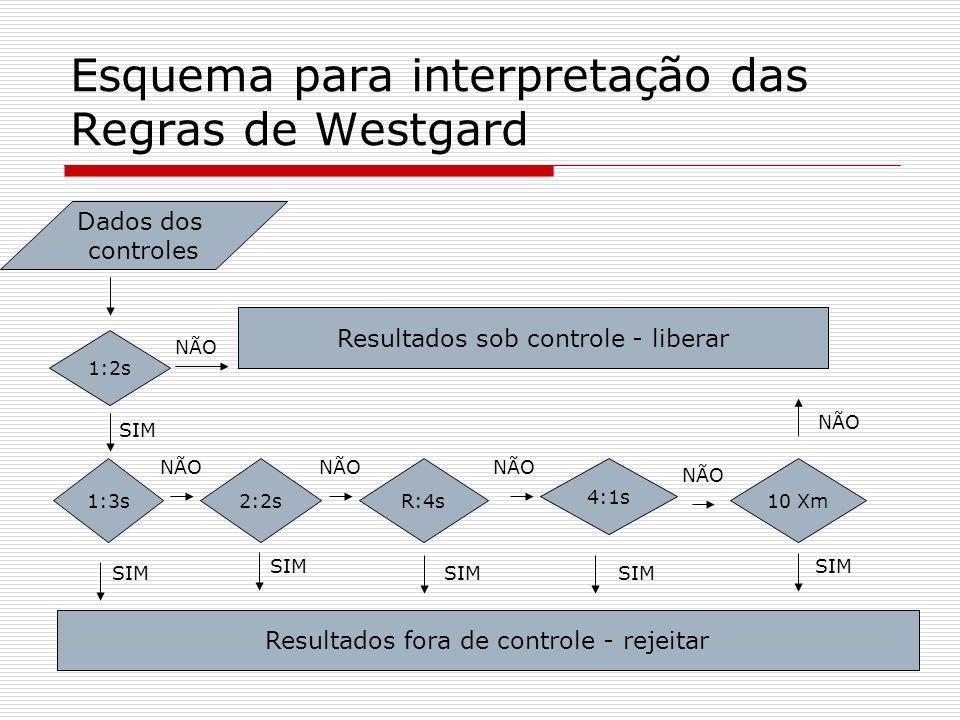 Esquema para interpretação das Regras de Westgard