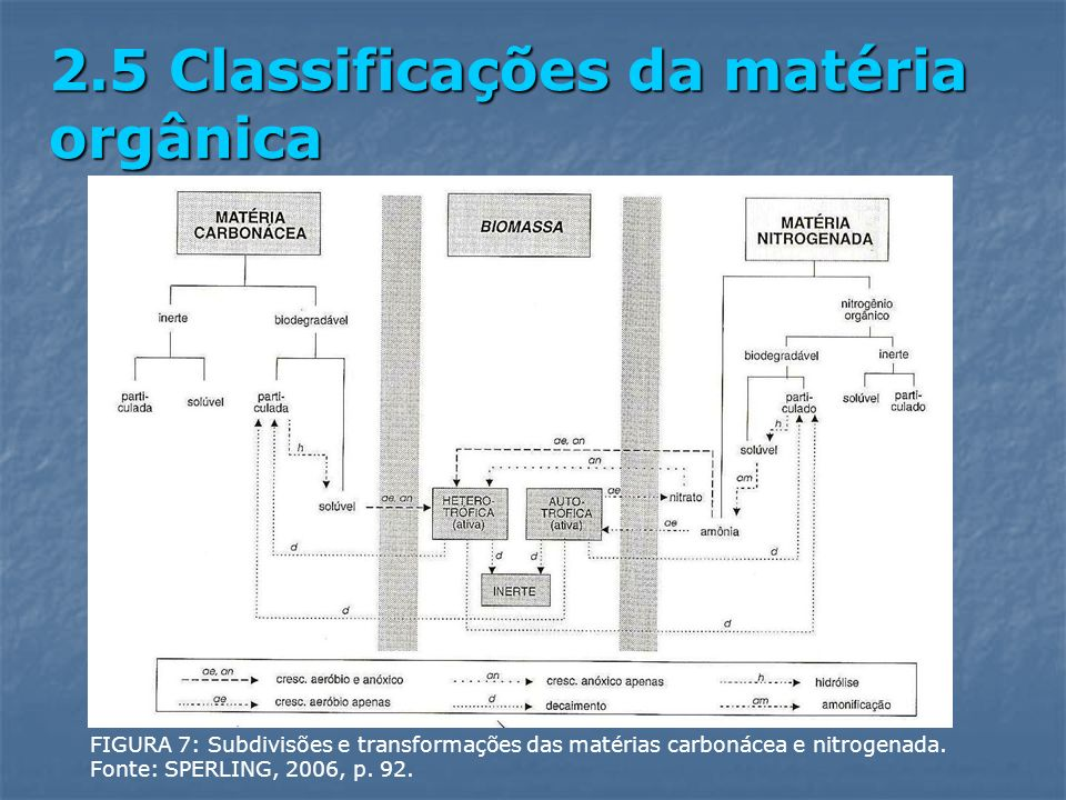 2.5 Classificações da matéria orgânica