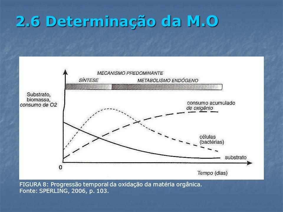 2.6 Determinação da M.O FIGURA 8: Progressão temporal da oxidação da matéria orgânica.