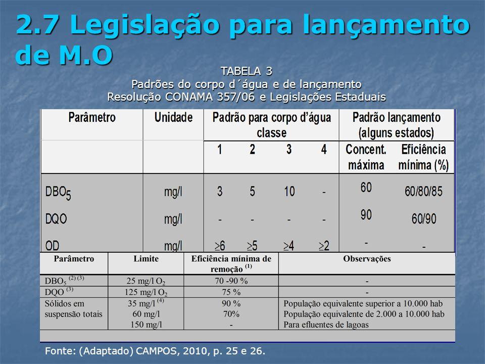 2.7 Legislação para lançamento de M.O