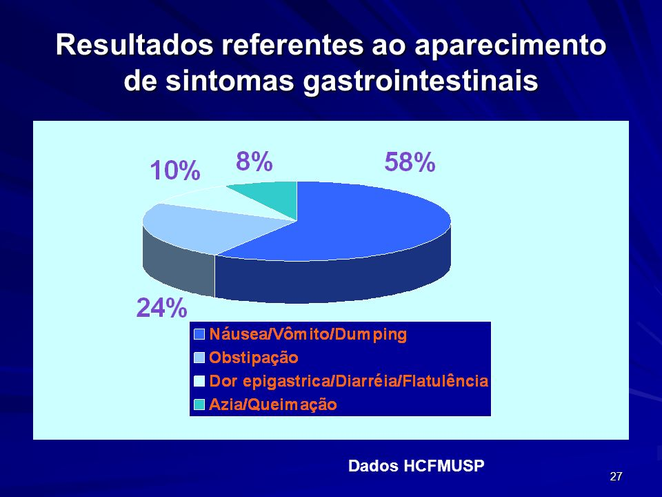 Resultados referentes ao aparecimento de sintomas gastrointestinais