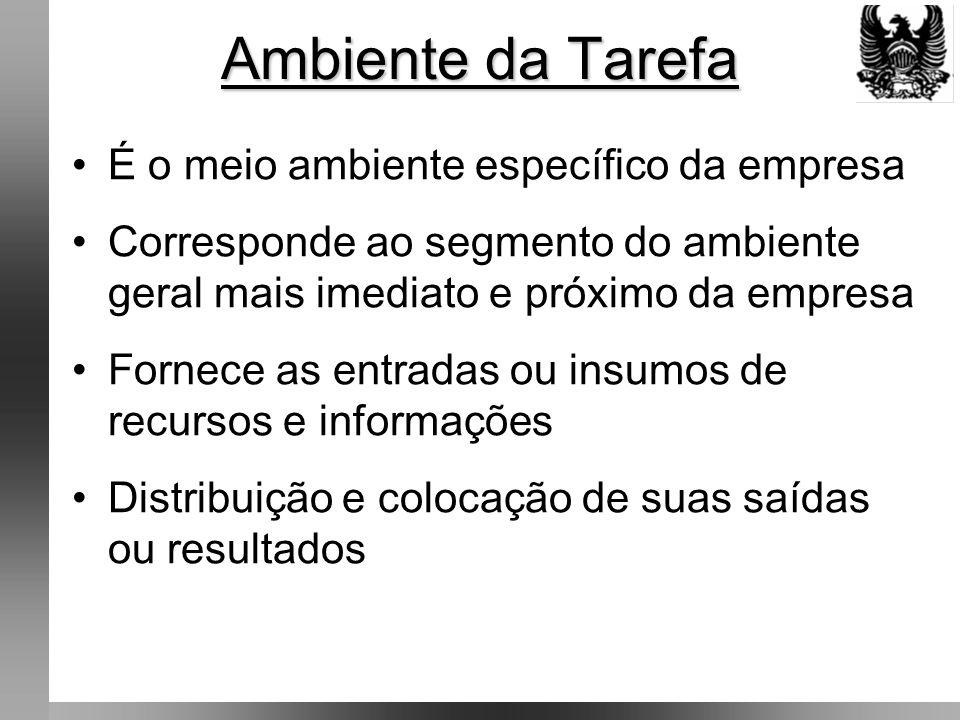 Ambiente da Tarefa É o meio ambiente específico da empresa