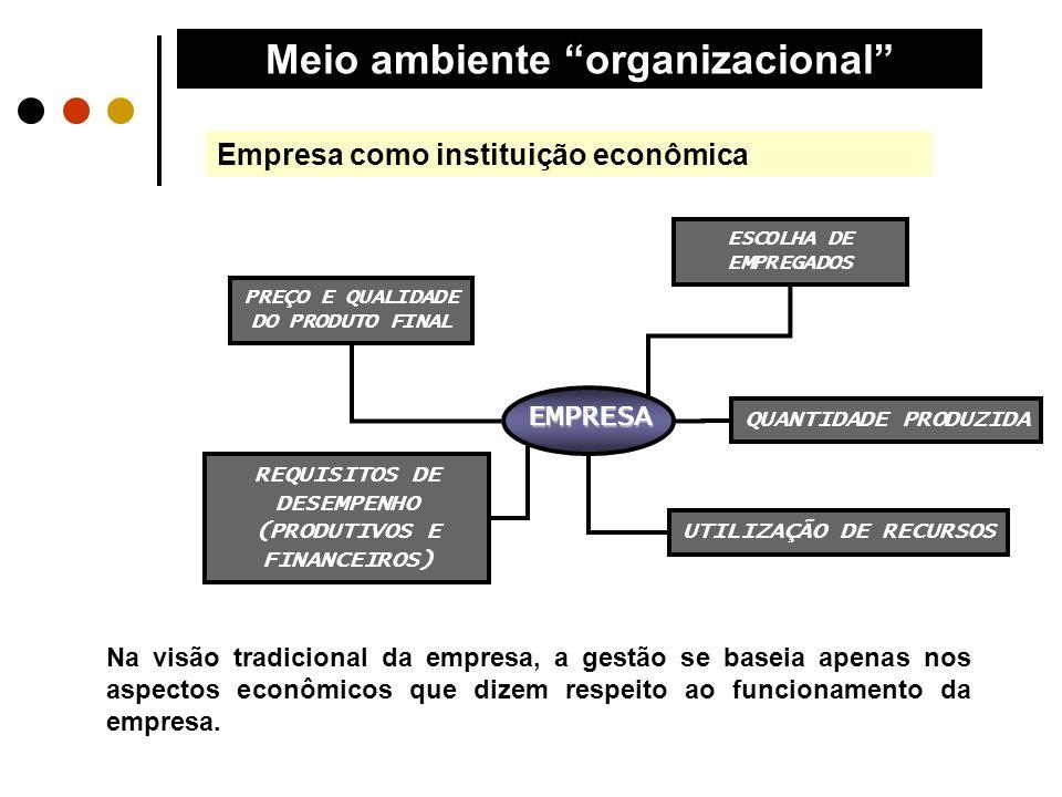 Meio ambiente organizacional