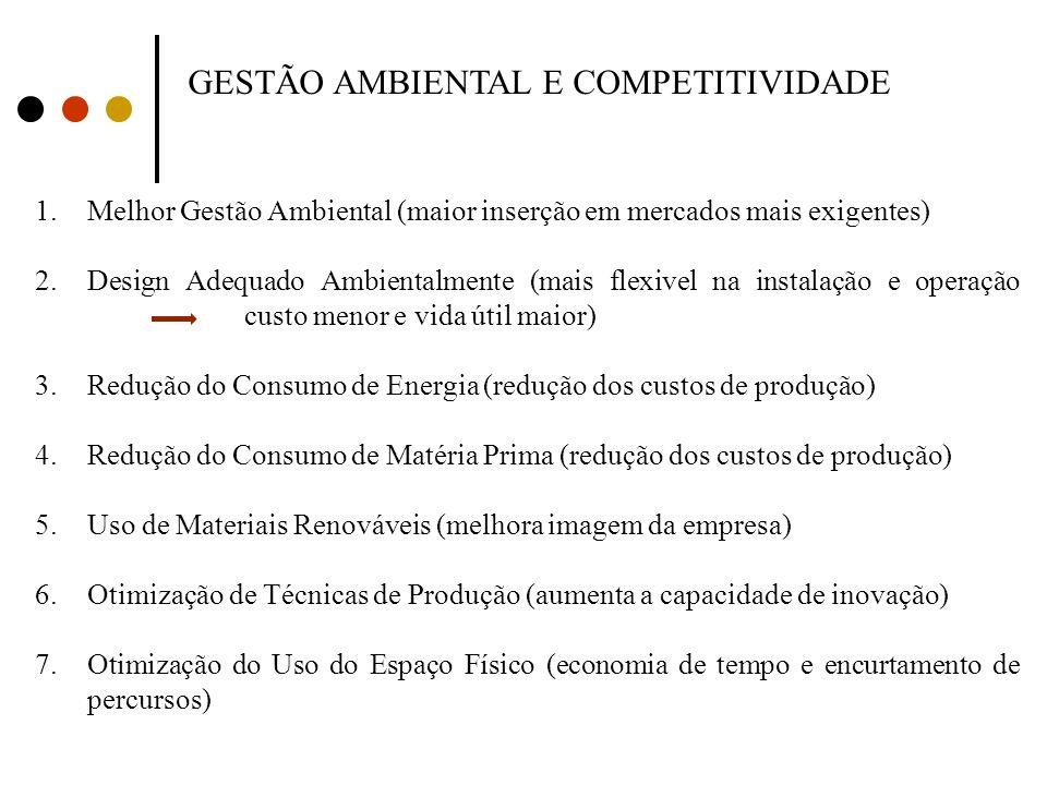 GESTÃO AMBIENTAL E COMPETITIVIDADE