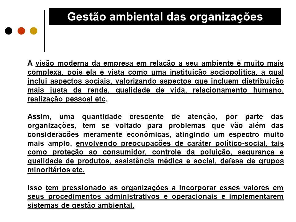 Gestão ambiental das organizações