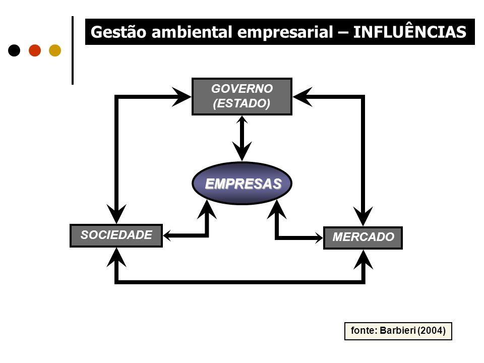 Gestão ambiental empresarial – INFLUÊNCIAS