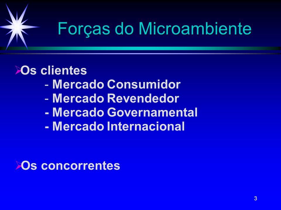 Forças do Microambiente