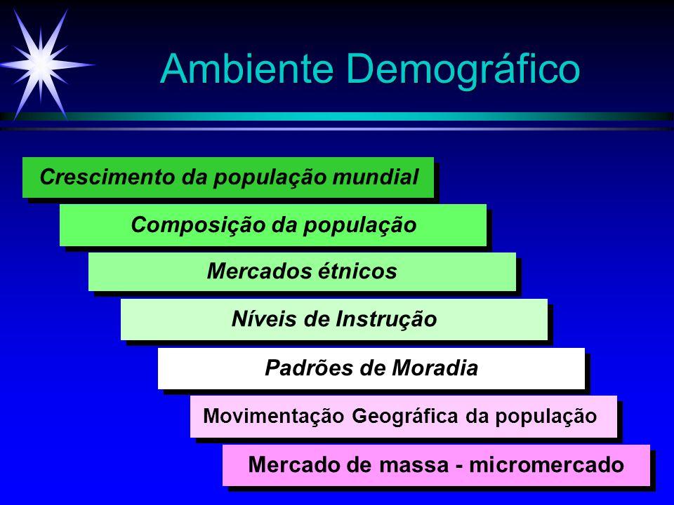 Ambiente Demográfico Crescimento da população mundial