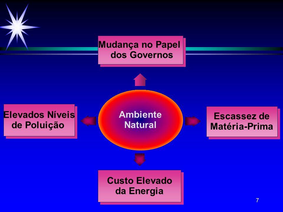 Mudança no Papel dos Governos. Ambiente. Natural. Elevados Níveis. de Poluição. Escassez de. Matéria-Prima.