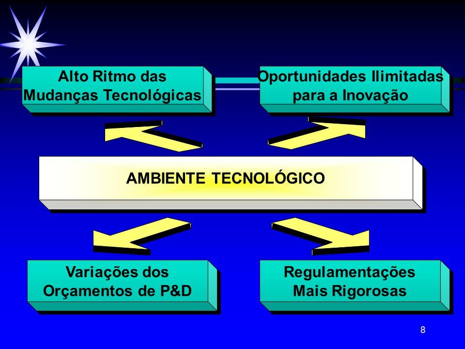 Mudanças Tecnológicas Oportunidades Ilimitadas