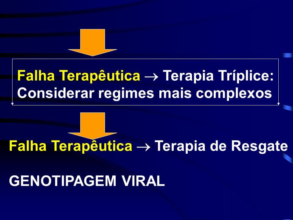 Falha Terapêutica  Terapia Tríplice: