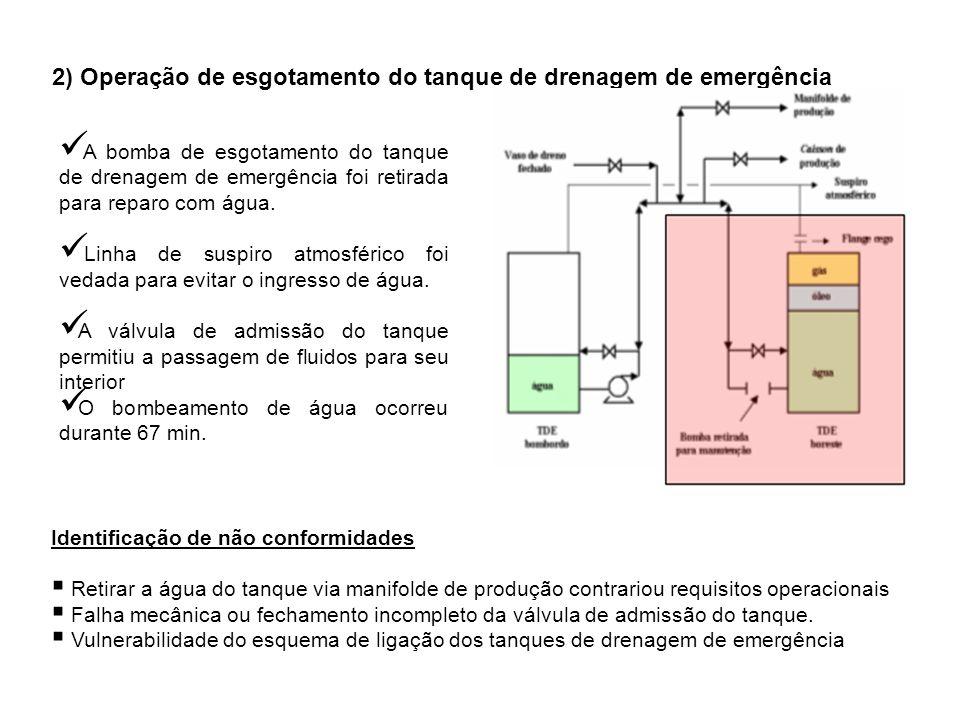 2) Operação de esgotamento do tanque de drenagem de emergência