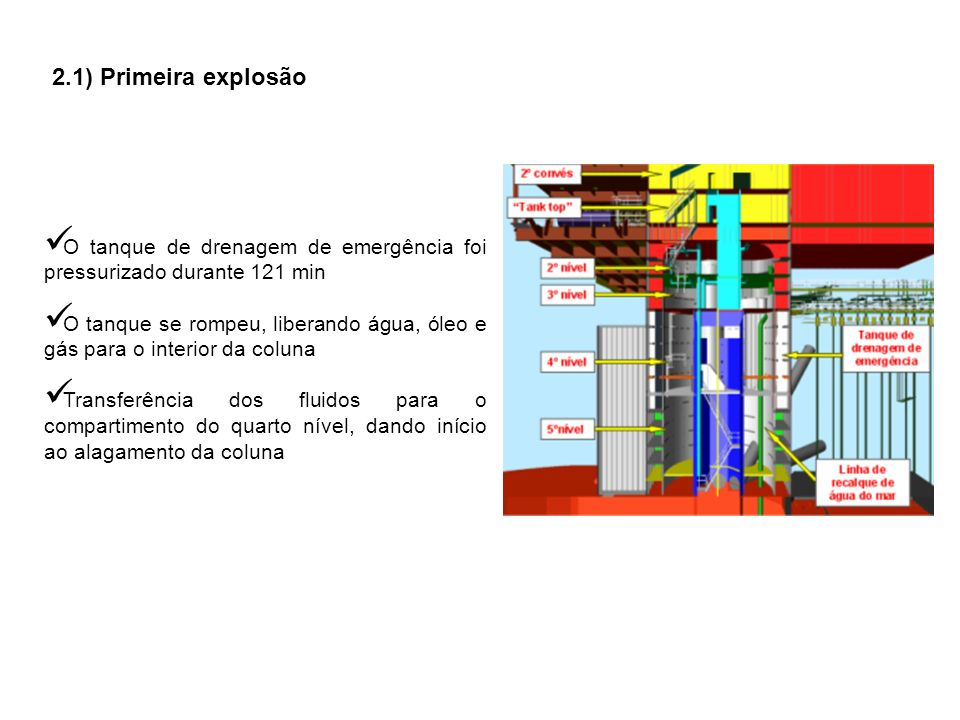 2.1) Primeira explosão O tanque de drenagem de emergência foi pressurizado durante 121 min.