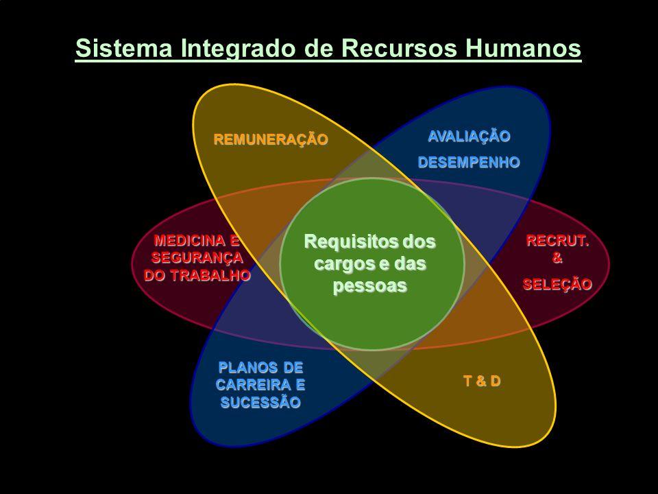 Sistema Integrado de Recursos Humanos