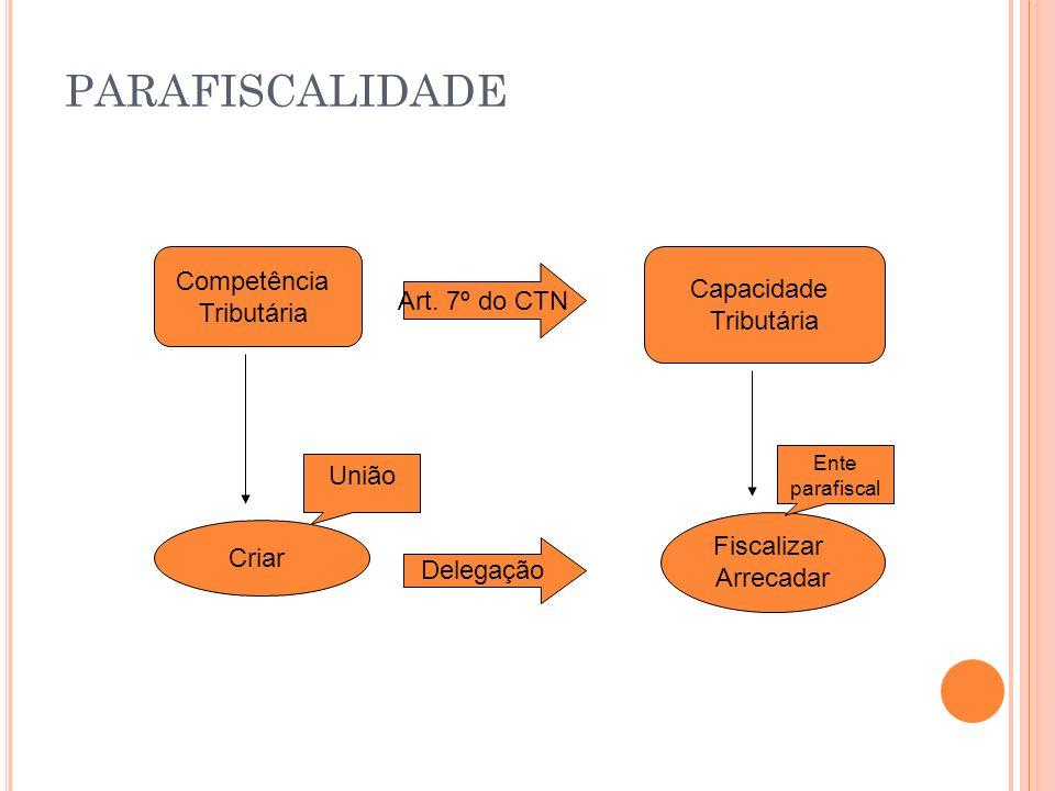 PARAFISCALIDADE Competência Capacidade Tributária Art. 7º do CTN