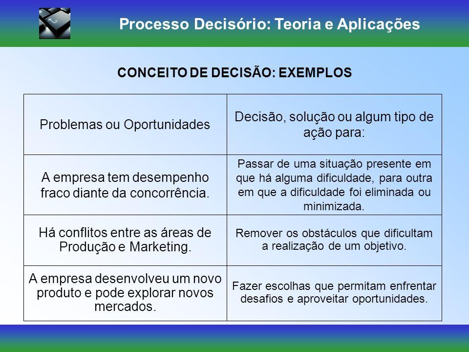 Processo Decisório: Teoria e Aplicações CONCEITO DE DECISÃO: EXEMPLOS