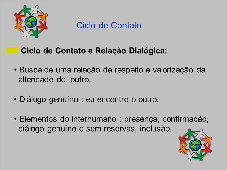 Ciclo de Contato Ciclo de Contato e Relação Dialógica:
