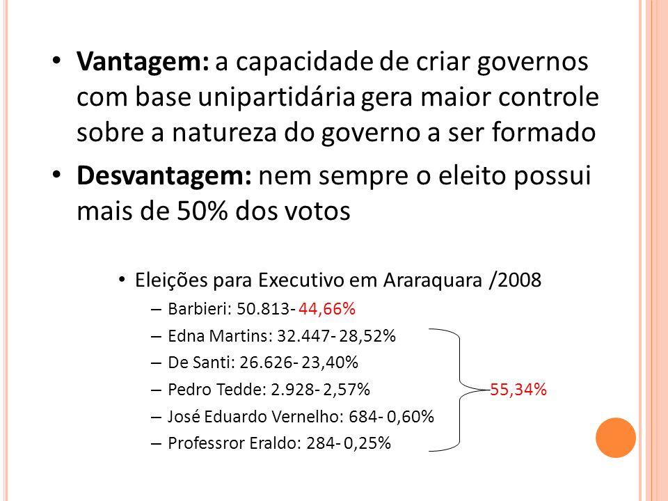 Desvantagem: nem sempre o eleito possui mais de 50% dos votos