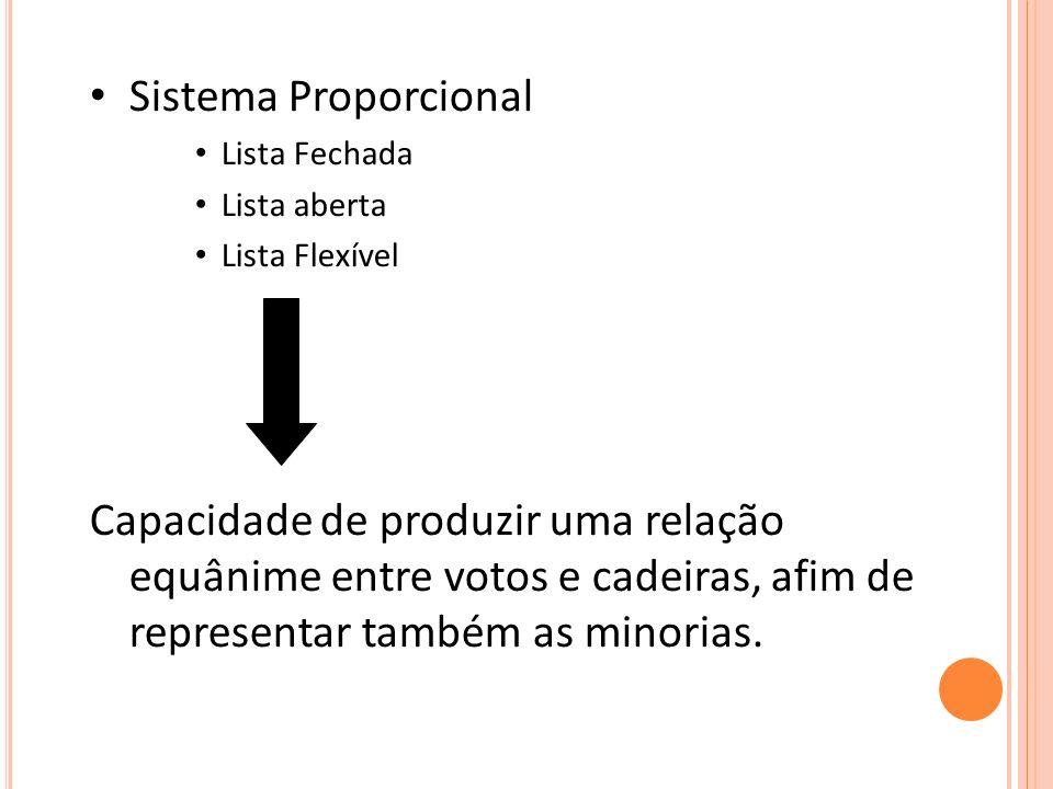 Sistema Proporcional Lista Fechada. Lista aberta. Lista Flexível.