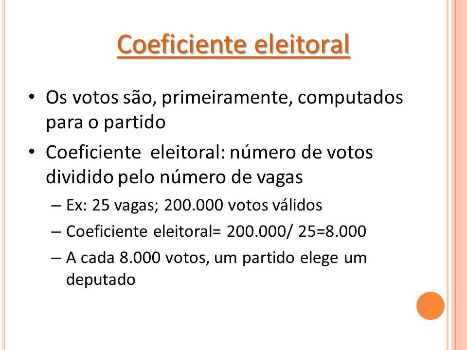 Coeficiente eleitoral