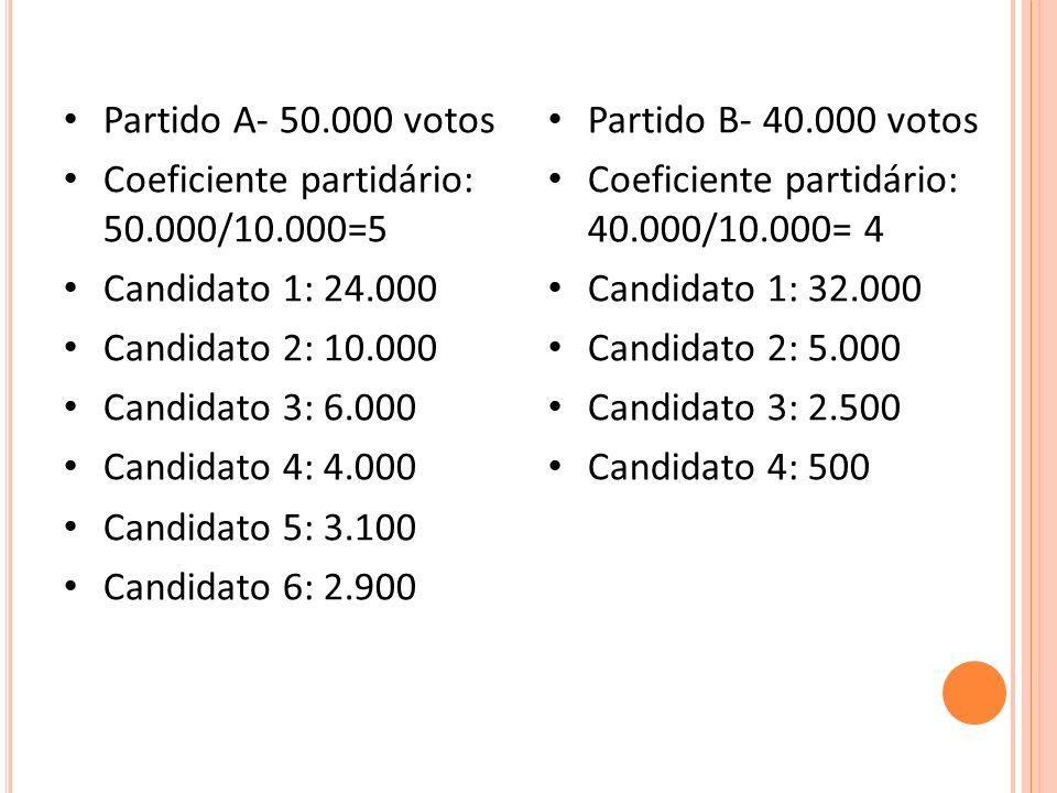 Partido A- 50.000 votos Coeficiente partidário: 50.000/10.000=5. Candidato 1: 24.000. Candidato 2: 10.000.