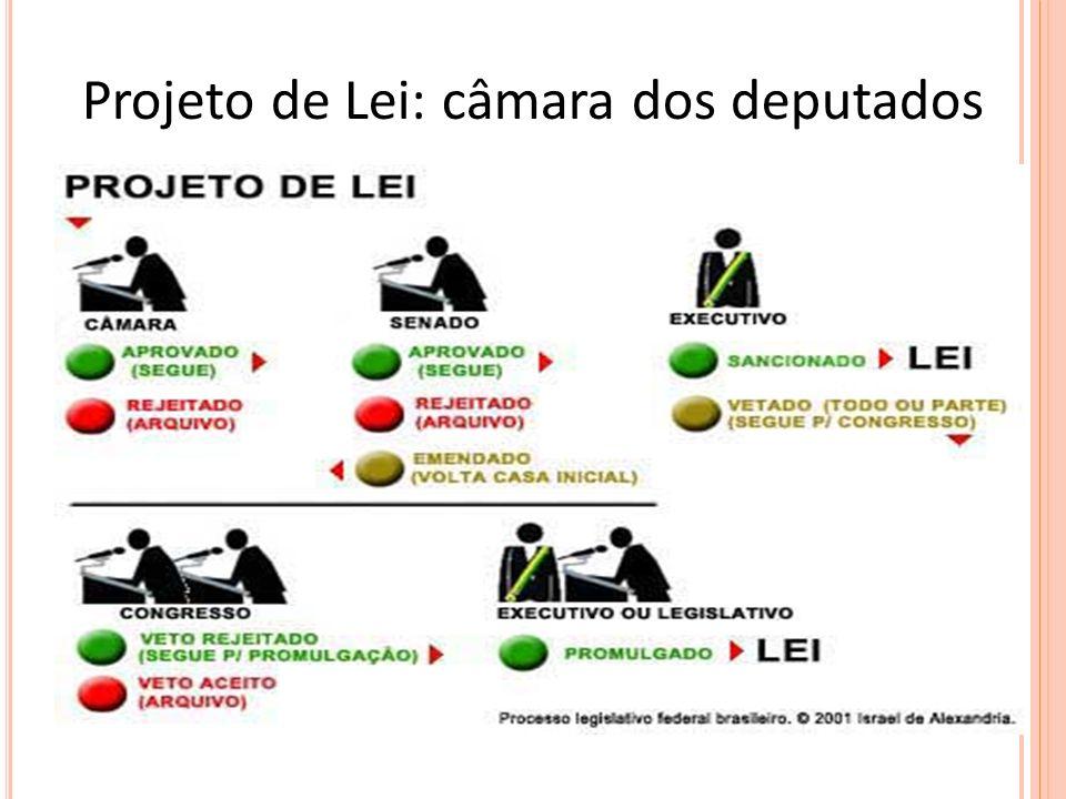 Projeto de Lei: câmara dos deputados