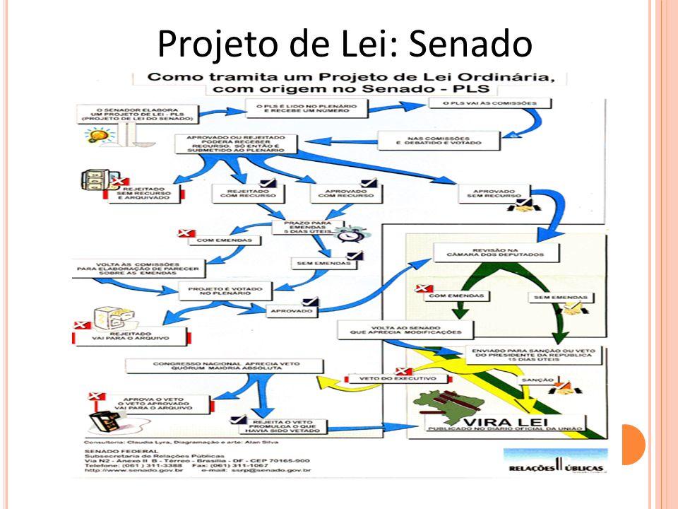 Projeto de Lei: Senado