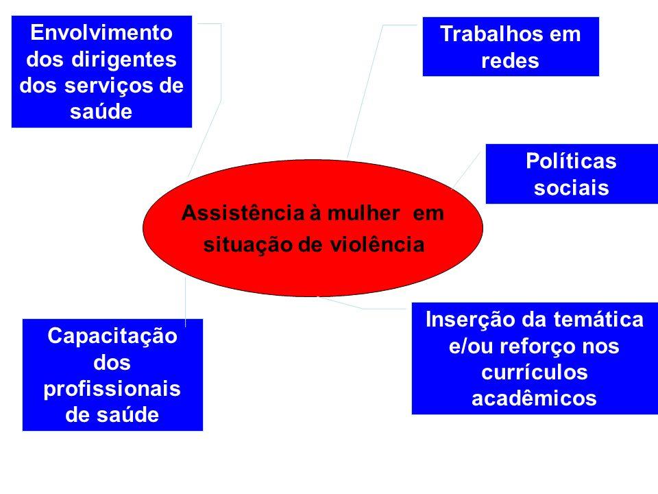 Envolvimento dos dirigentes dos serviços de saúde Trabalhos em redes