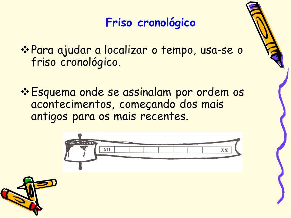 Friso cronológico Para ajudar a localizar o tempo, usa-se o friso cronológico.
