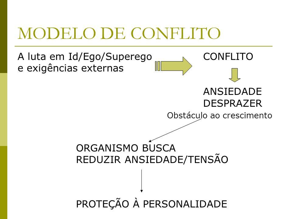 MODELO DE CONFLITO A luta em Id/Ego/Superego CONFLITO