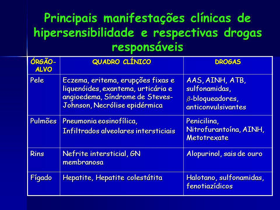 Principais manifestações clínicas de hipersensibilidade e respectivas drogas responsáveis