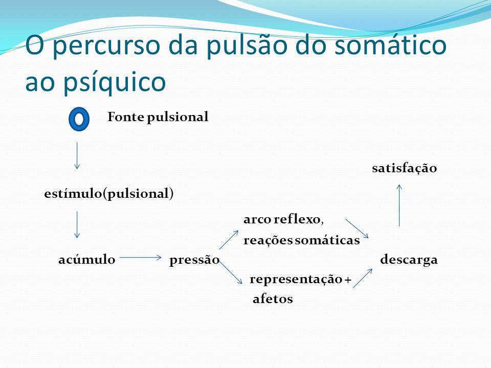 O percurso da pulsão do somático ao psíquico