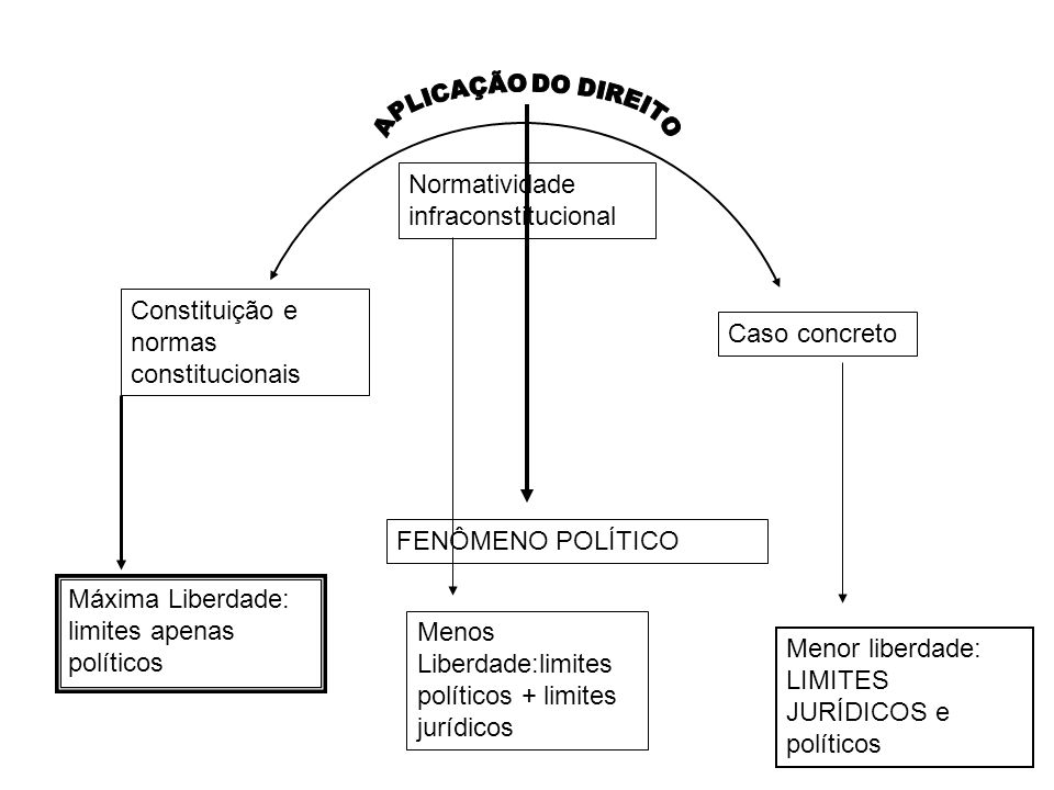 Normatividade infraconstitucional