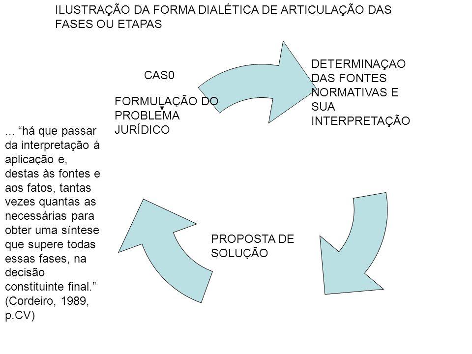 ILUSTRAÇÃO DA FORMA DIALÉTICA DE ARTICULAÇÃO DAS FASES OU ETAPAS