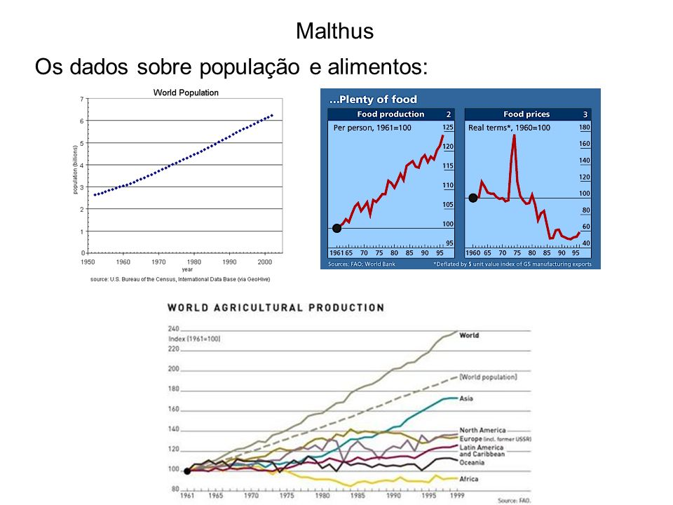 Os dados sobre população e alimentos: