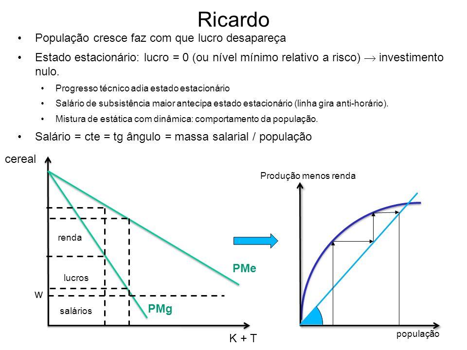 Ricardo População cresce faz com que lucro desapareça