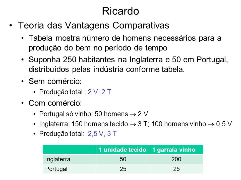 Ricardo Teoria das Vantagens Comparativas