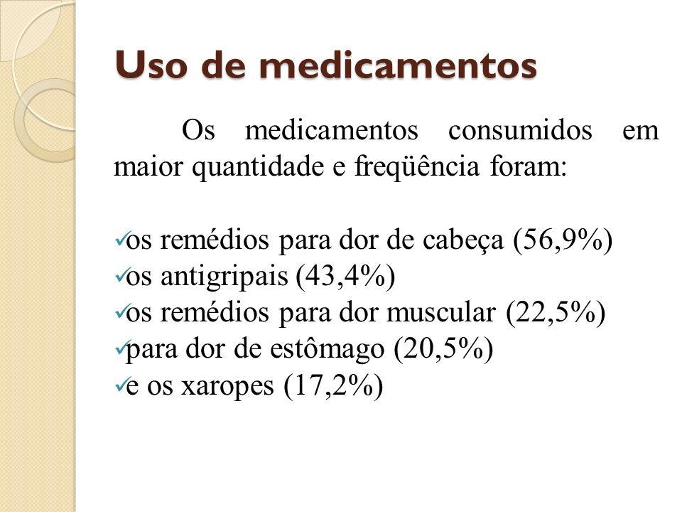 Uso de medicamentos Os medicamentos consumidos em maior quantidade e freqüência foram: os remédios para dor de cabeça (56,9%)