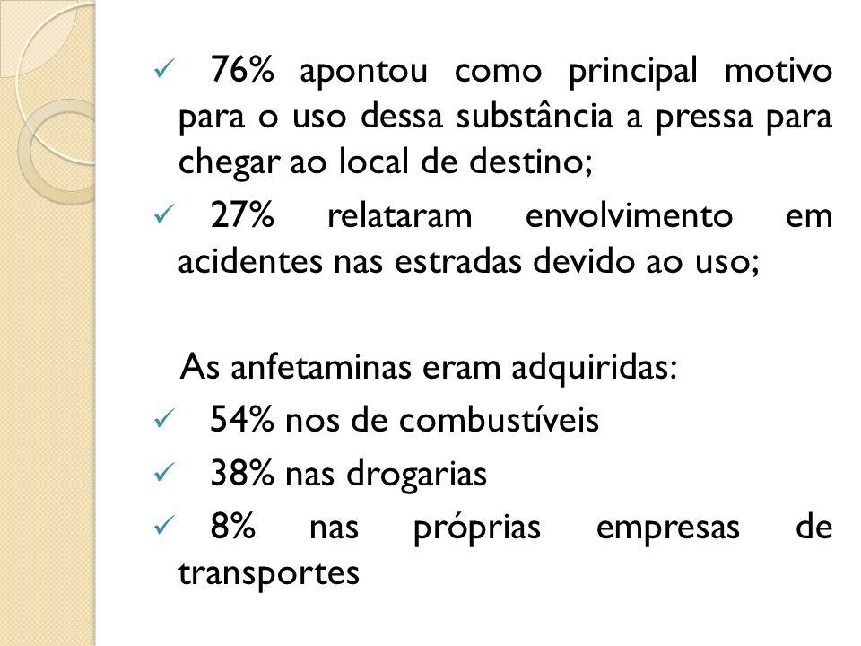 76% apontou como principal motivo para o uso dessa substância a pressa para chegar ao local de destino;