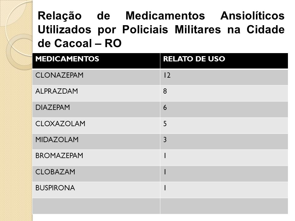 Relação de Medicamentos Ansiolíticos Utilizados por Policiais Militares na Cidade de Cacoal – RO