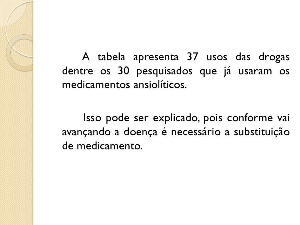 A tabela apresenta 37 usos das drogas dentre os 30 pesquisados que já usaram os medicamentos ansiolíticos.