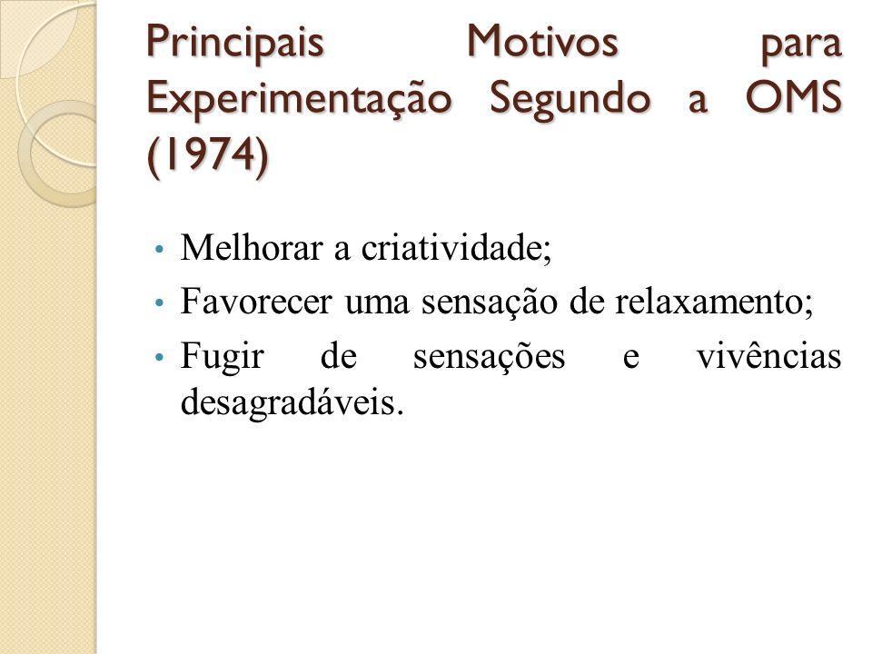 Principais Motivos para Experimentação Segundo a OMS (1974)