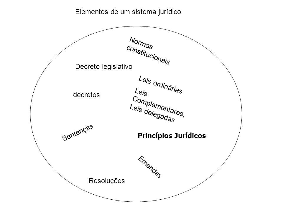 Elementos de um sistema jurídico