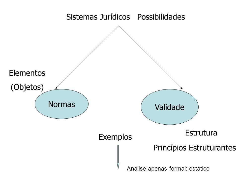 Sistemas Jurídicos Possibilidades