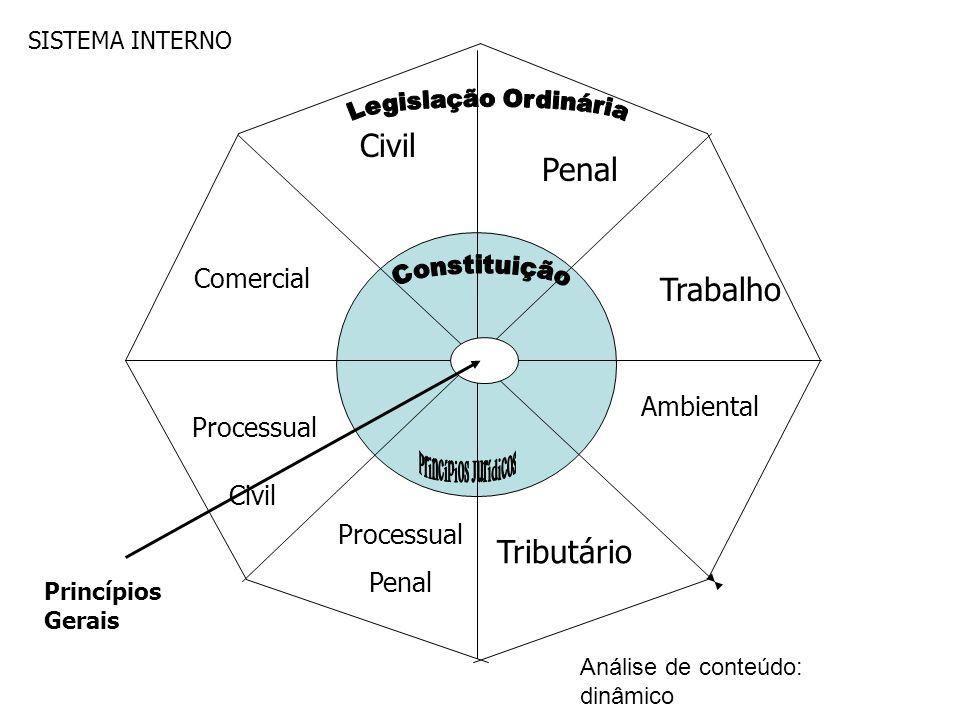 Civil Penal Trabalho Tributário Comercial Ambiental Processual Civil