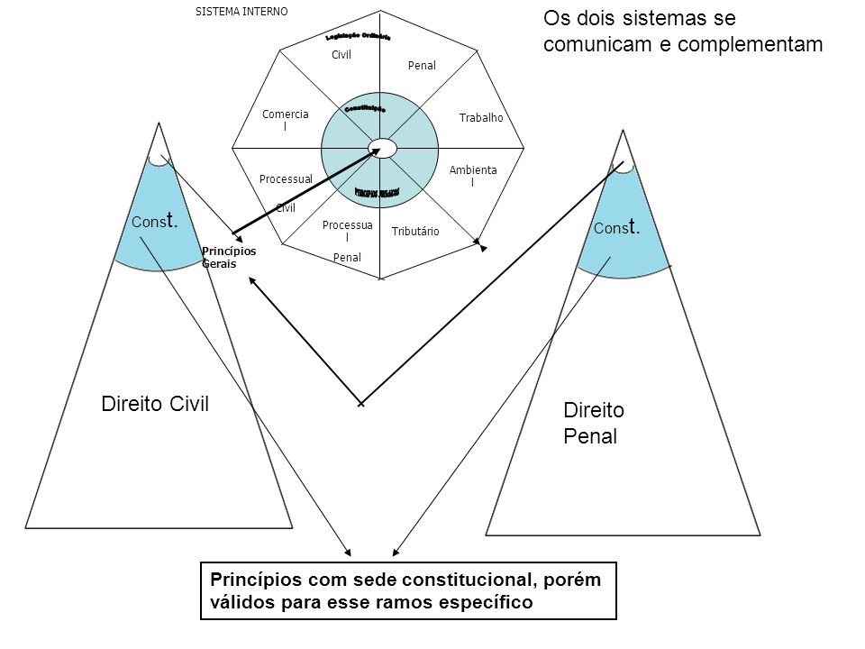 Os dois sistemas se comunicam e complementam