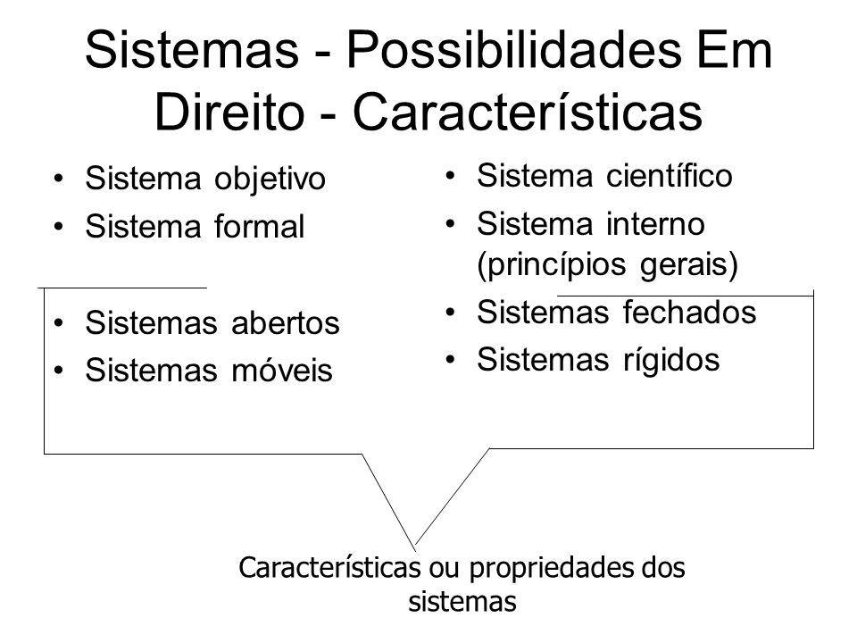 Sistemas - Possibilidades Em Direito - Características