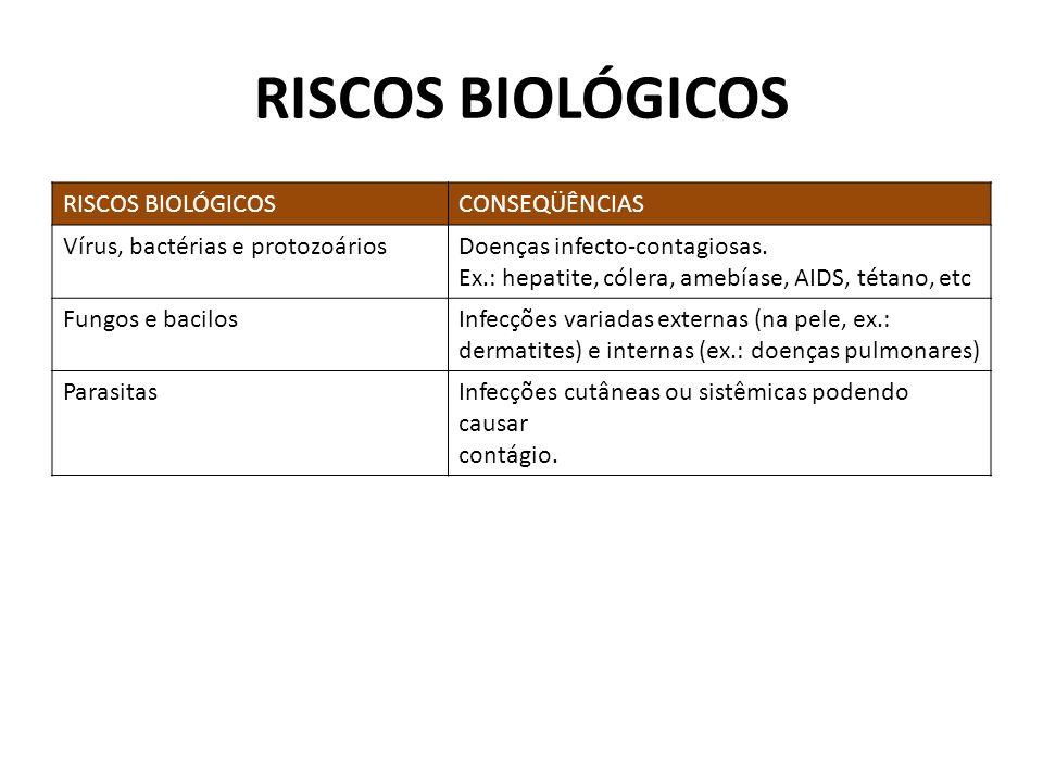 RISCOS BIOLÓGICOS RISCOS BIOLÓGICOS CONSEQÜÊNCIAS