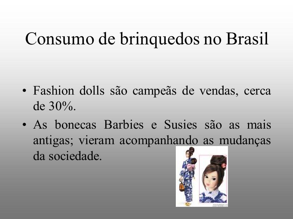 Consumo de brinquedos no Brasil